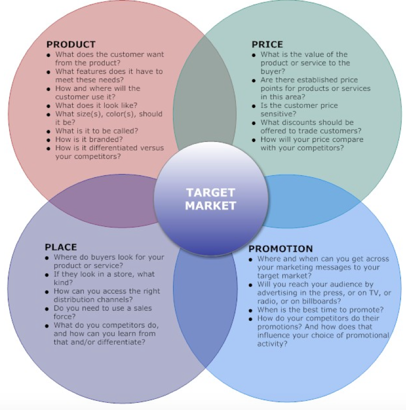 marketing research and promotional message Massage marketing tips july 1, 2014 by julie onofrio 16 comments marketing massage is a combination of knowing what it is that you do and what solution you provide for clients and letting them know about it.