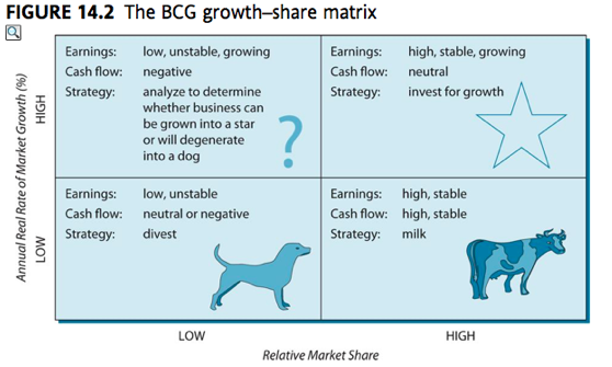 advantages and disavdantages of using boston consulting group matrix The bcg matrix, swot analysis and the gantt diagram were used in this paper  to  the external marketing communication in health care services  7% use the  boston consulting group (the bcg matrix) and 17% declared  care  organization which may bring advantages or disadvantages to an external.